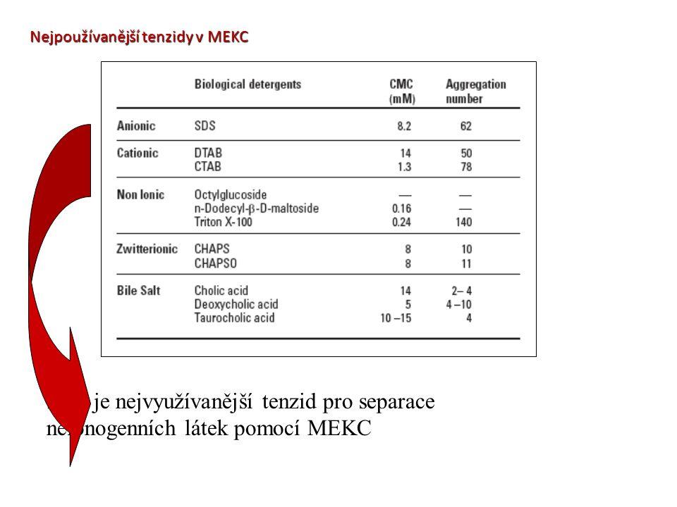 Nejpoužívanější tenzidy v MEKC