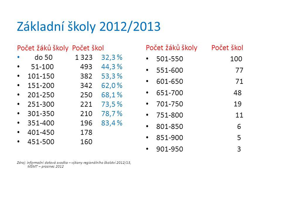 Základní školy 2012/2013 Počet žáků školy Počet škol