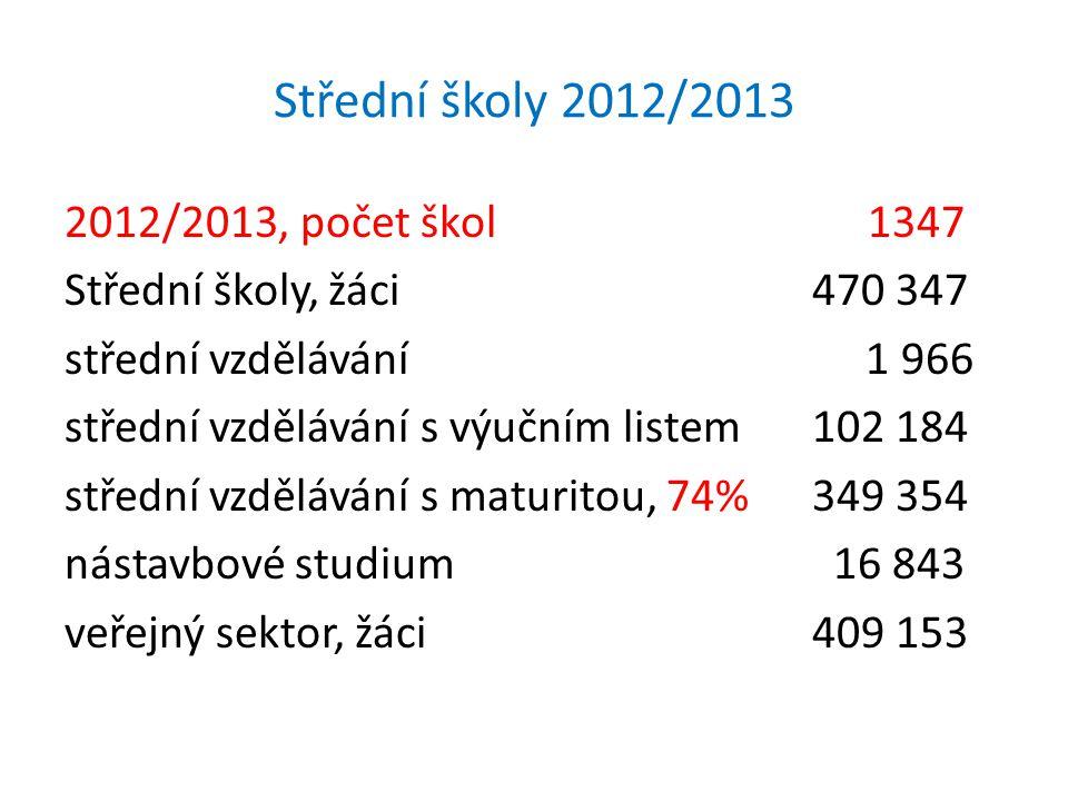 Střední školy 2012/2013 2012/2013 , počet škol 1347