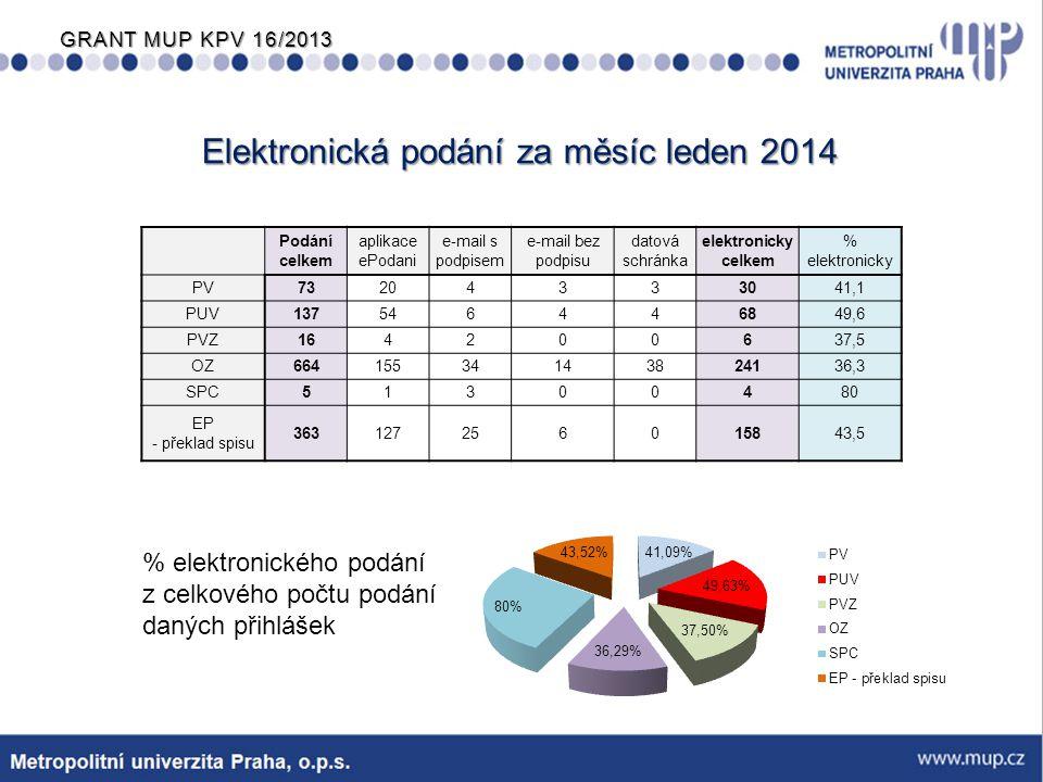Elektronická podání za měsíc leden 2014