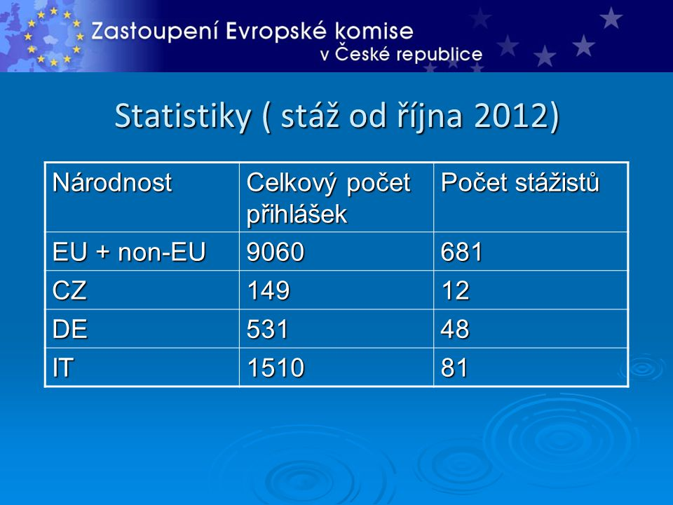 Statistiky ( stáž od října 2012)
