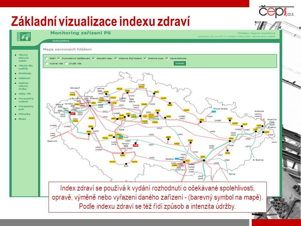 Základní vizualizace indexu zdraví