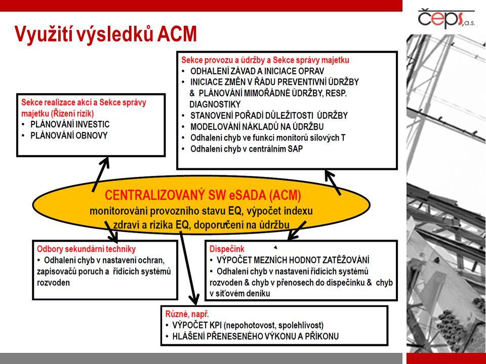 Využití výsledků ACM