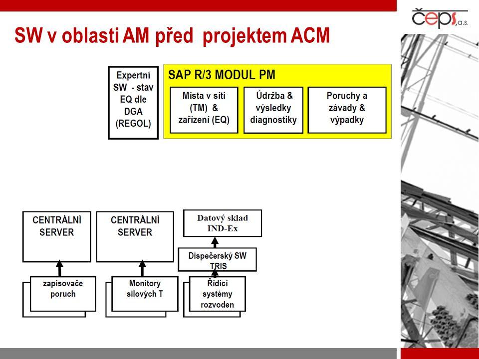 SW v oblasti AM před projektem ACM