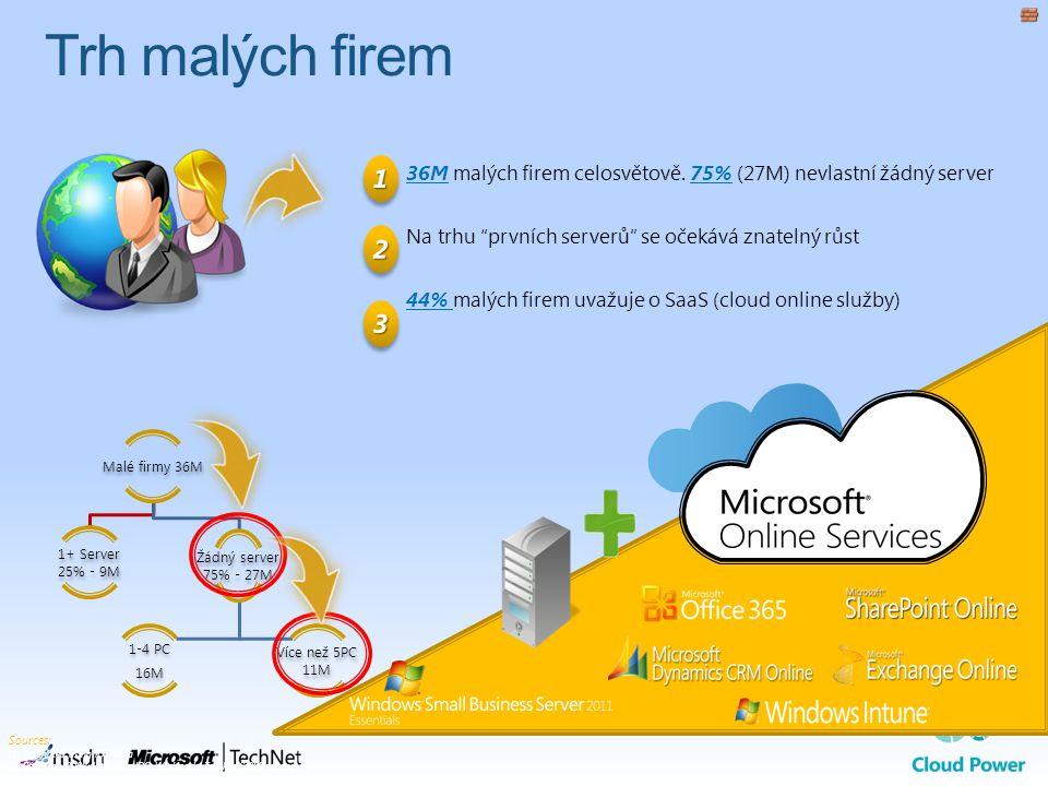 Trh malých firem 1. 36M malých firem celosvětově. 75% (27M) nevlastní žádný server. Na trhu prvních serverů se očekává znatelný růst.