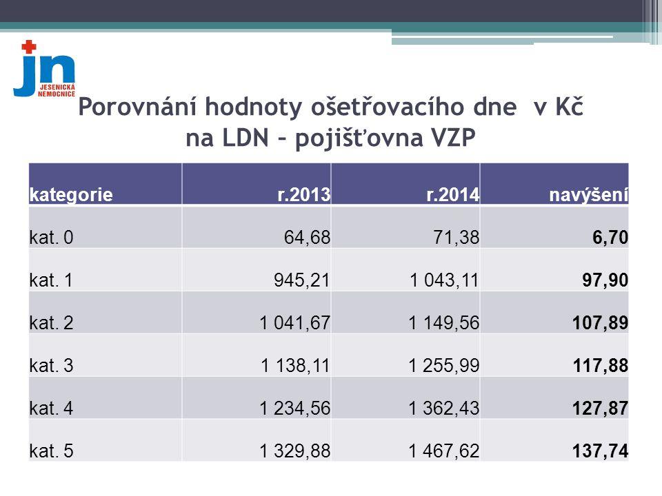 Porovnání hodnoty ošetřovacího dne v Kč na LDN – pojišťovna VZP