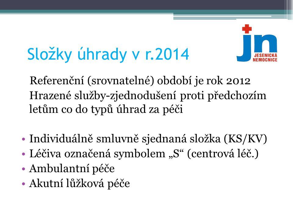 Složky úhrady v r.2014 Referenční (srovnatelné) období je rok 2012