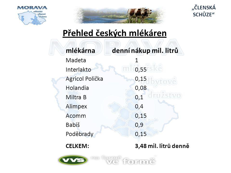 Přehled českých mlékáren