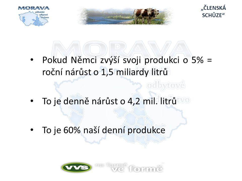 To je denně nárůst o 4,2 mil. litrů To je 60% naší denní produkce
