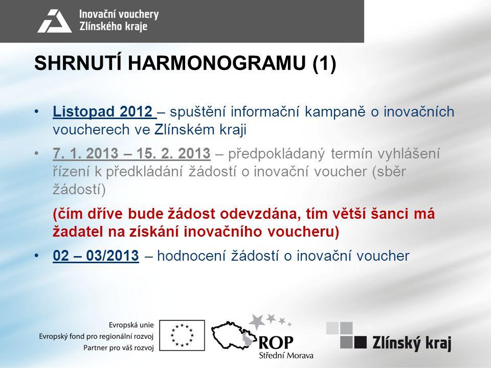 SHRNUTÍ HARMONOGRAMU (1)