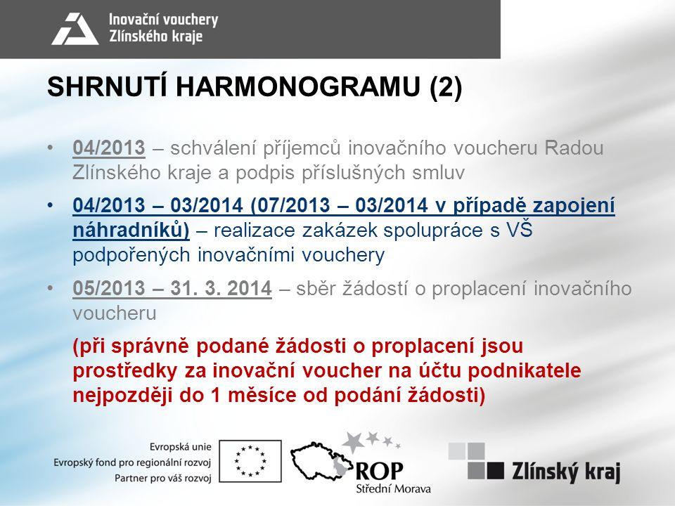 SHRNUTÍ HARMONOGRAMU (2)