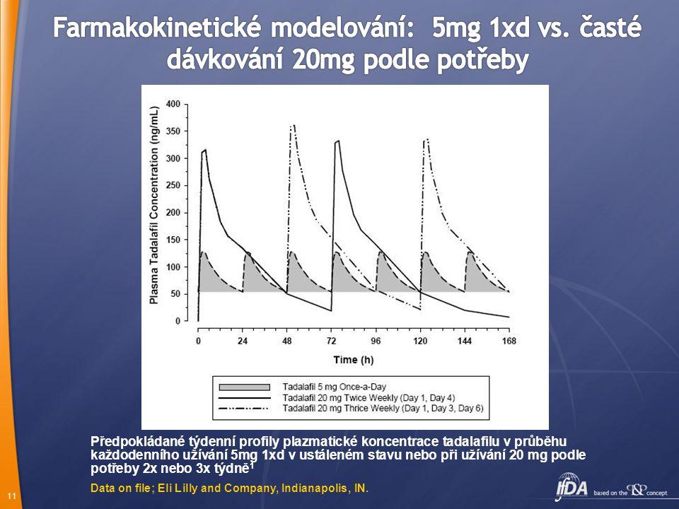 Farmakokinetické modelování: 5mg 1xd vs