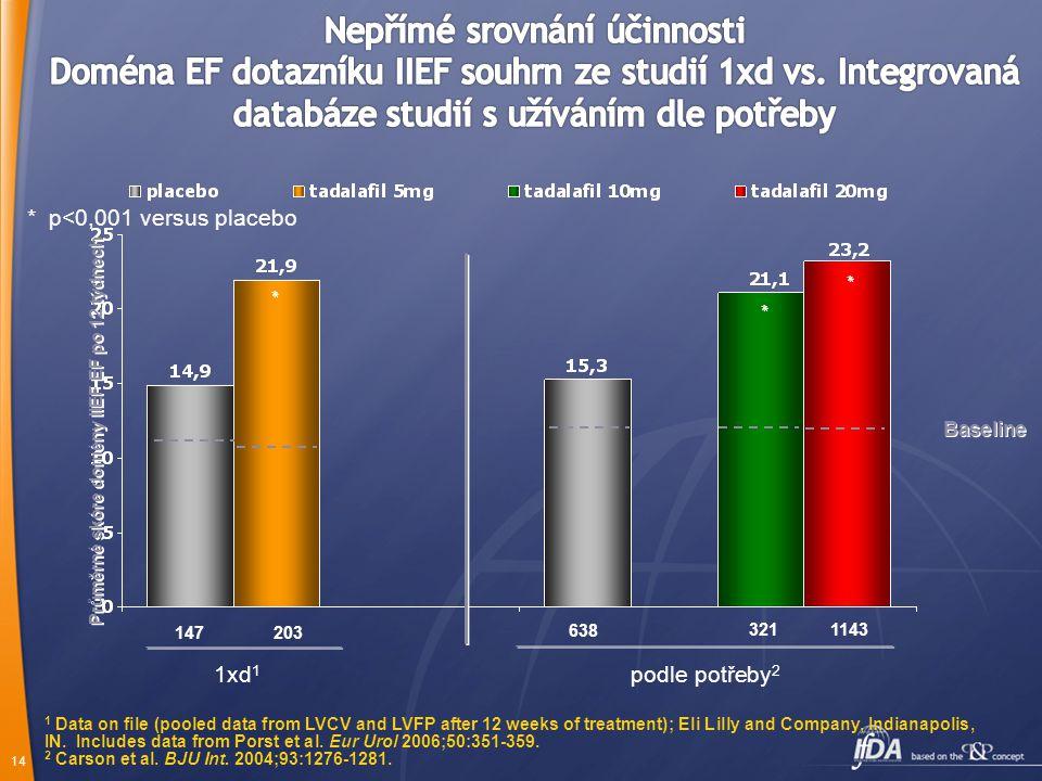 Nepřímé srovnání účinnosti Doména EF dotazníku IIEF souhrn ze studií 1xd vs. Integrovaná databáze studií s užíváním dle potřeby
