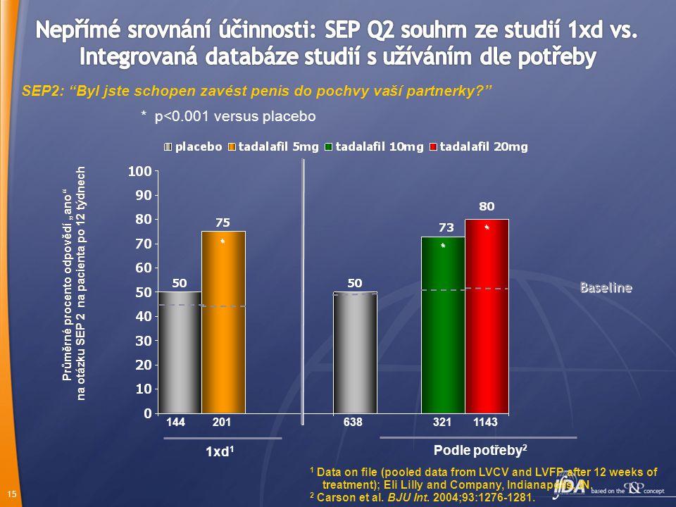 Nepřímé srovnání účinnosti: SEP Q2 souhrn ze studií 1xd vs