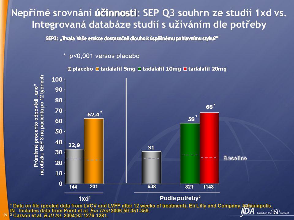 Nepřímé srovnání účinnosti: SEP Q3 souhrn ze studií 1xd vs