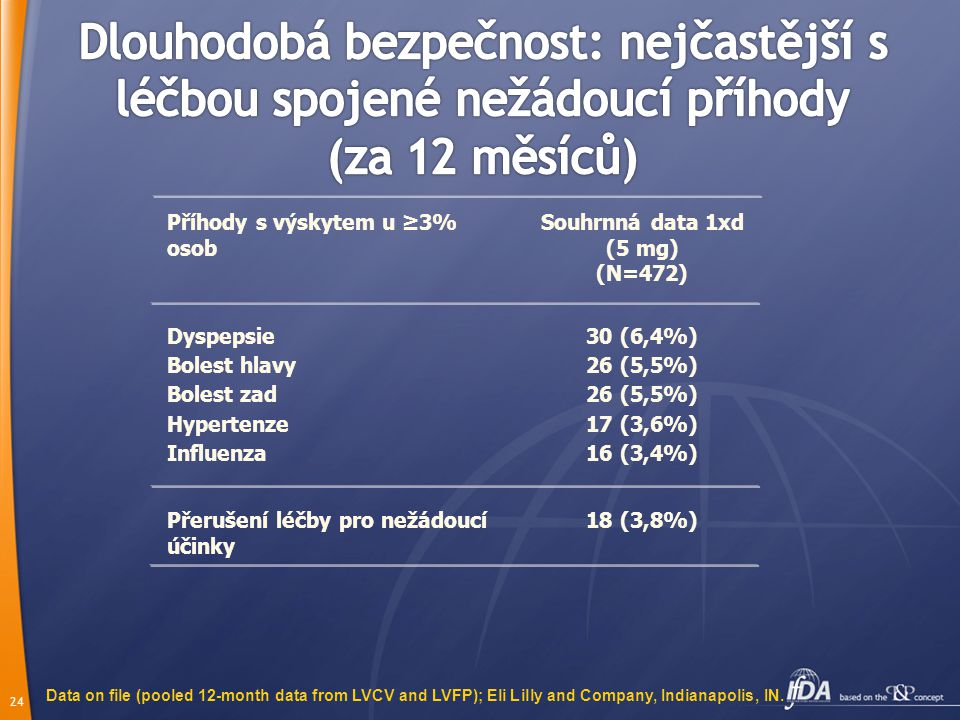 Souhrnná data 1xd (5 mg) (N=472)