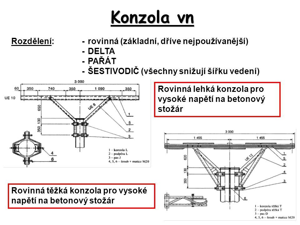 Konzola vn Rozdělení: - rovinná (základní, dříve nejpoužívanější)