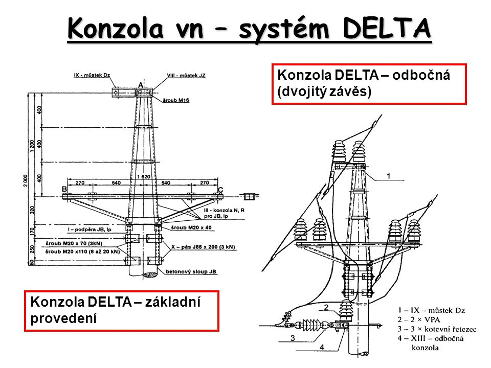 Konzola vn – systém DELTA