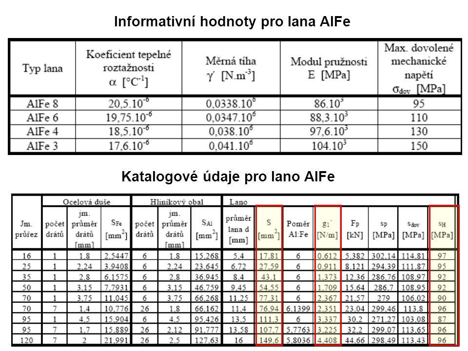 Informativní hodnoty pro lana AlFe Katalogové údaje pro lano AlFe