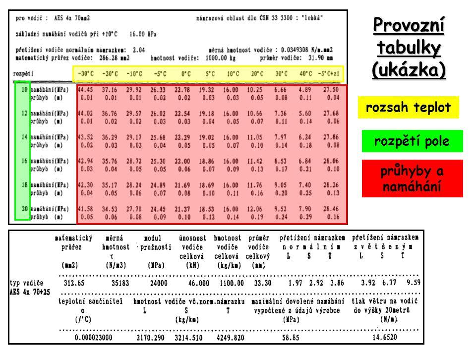 Provozní tabulky (ukázka)