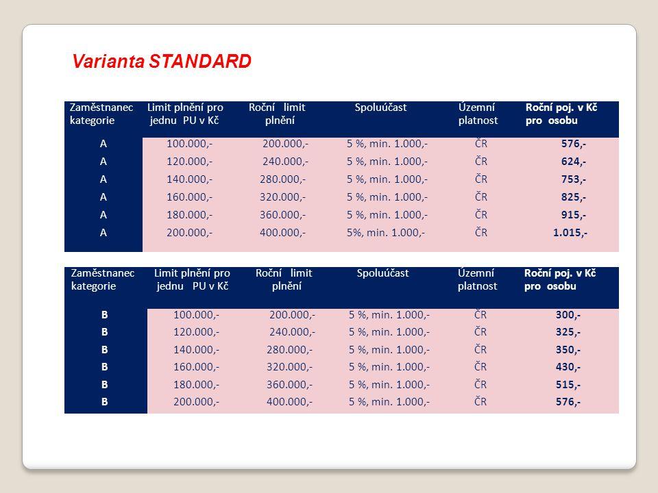 Varianta STANDARD Zaměstnanec kategorie Limit plnění pro jednu PU v Kč