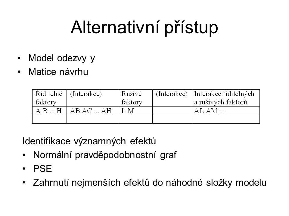 Alternativní přístup Model odezvy y Matice návrhu