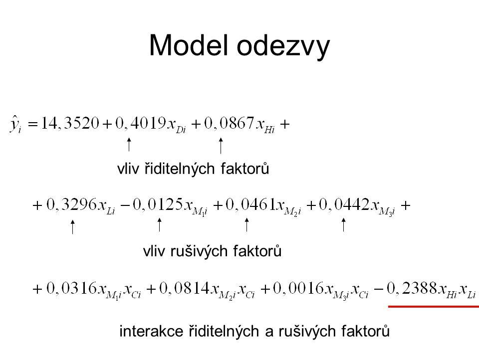 Model odezvy vliv řiditelných faktorů vliv rušivých faktorů