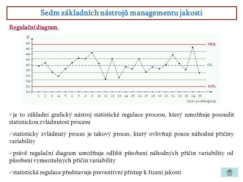 Sedm základních nástrojů managementu jakosti