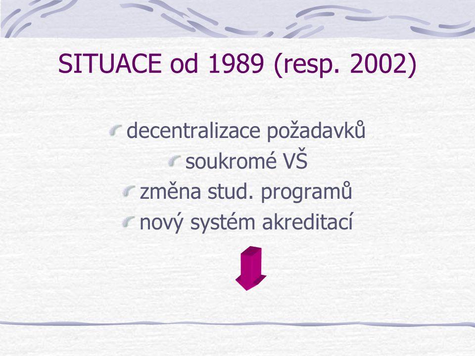 SITUACE od 1989 (resp. 2002) decentralizace požadavků soukromé VŠ