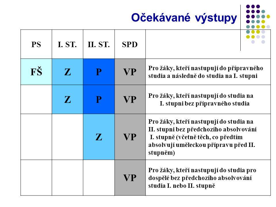 Očekávané výstupy FŠ Z P VP PS I. ST. II. ST. SPD