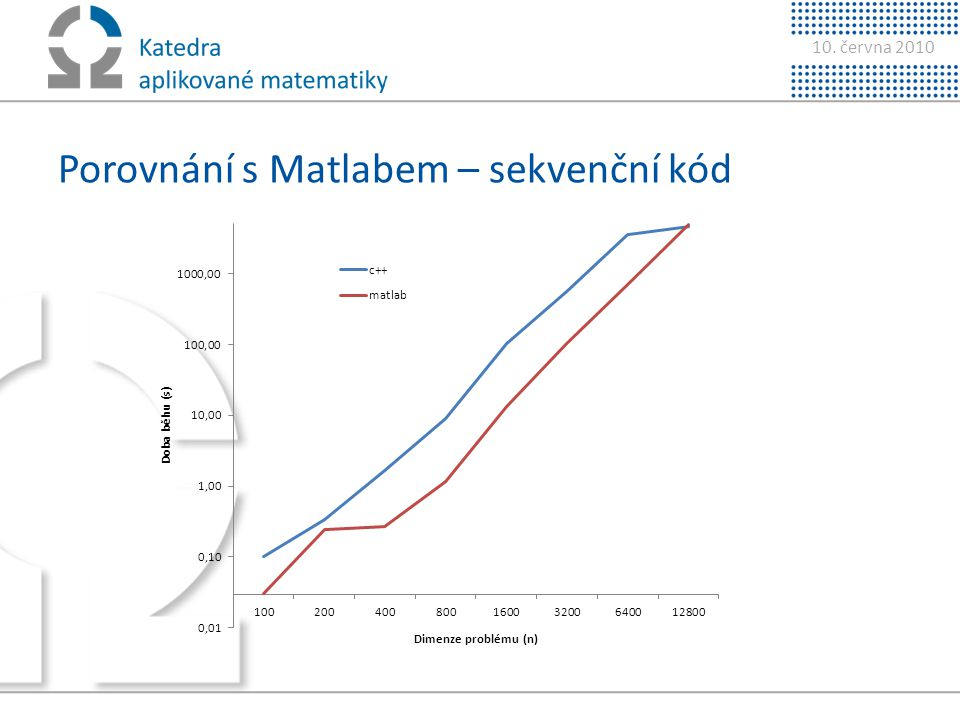 Porovnání s Matlabem – sekvenční kód
