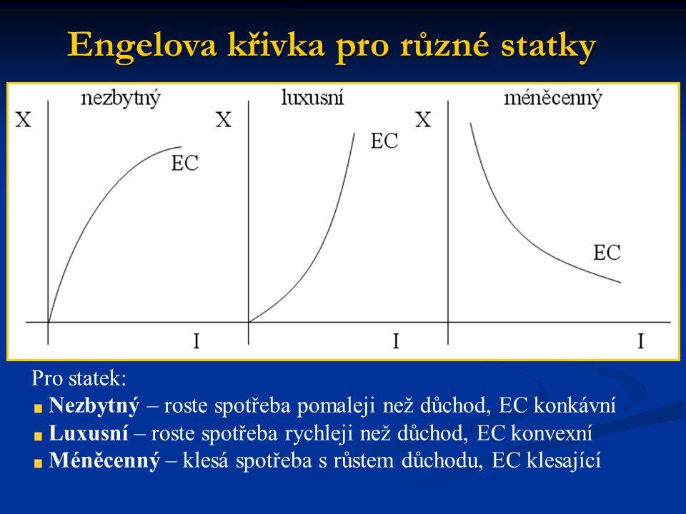 Engelova křivka pro různé statky