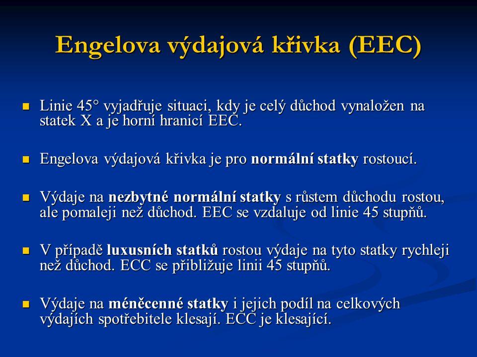 Engelova výdajová křivka (EEC)