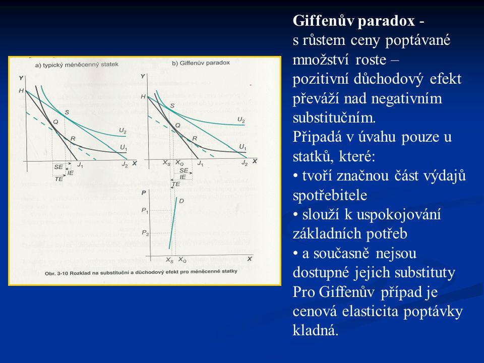 Giffenův paradox - s růstem ceny poptávané množství roste –