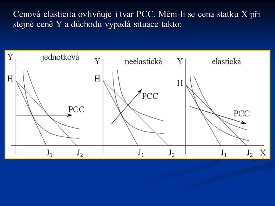 Cenová elasticita ovlivňuje i tvar PCC
