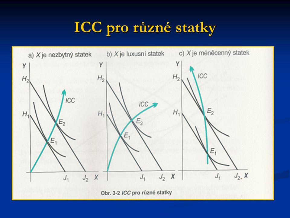 ICC pro různé statky