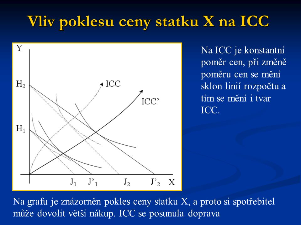 Vliv poklesu ceny statku X na ICC