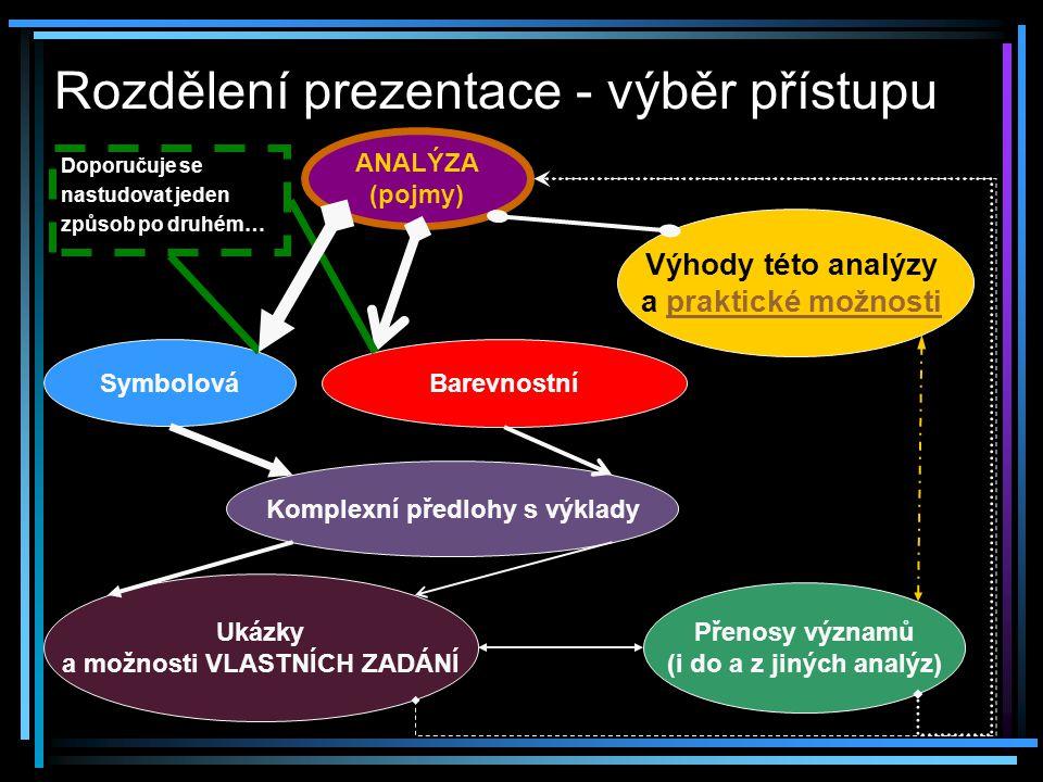 Rozdělení prezentace - výběr přístupu