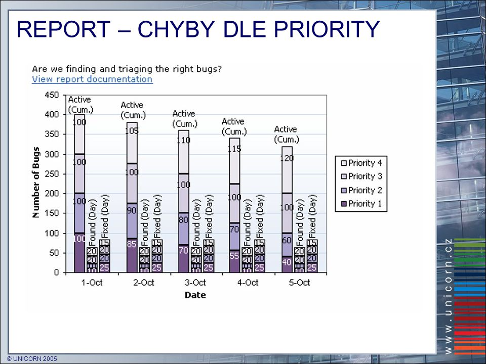 REPORT – CHYBY DLE PRIORITY
