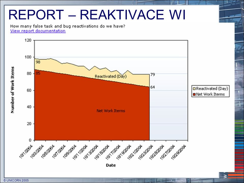 REPORT – REAKTIVACE WI