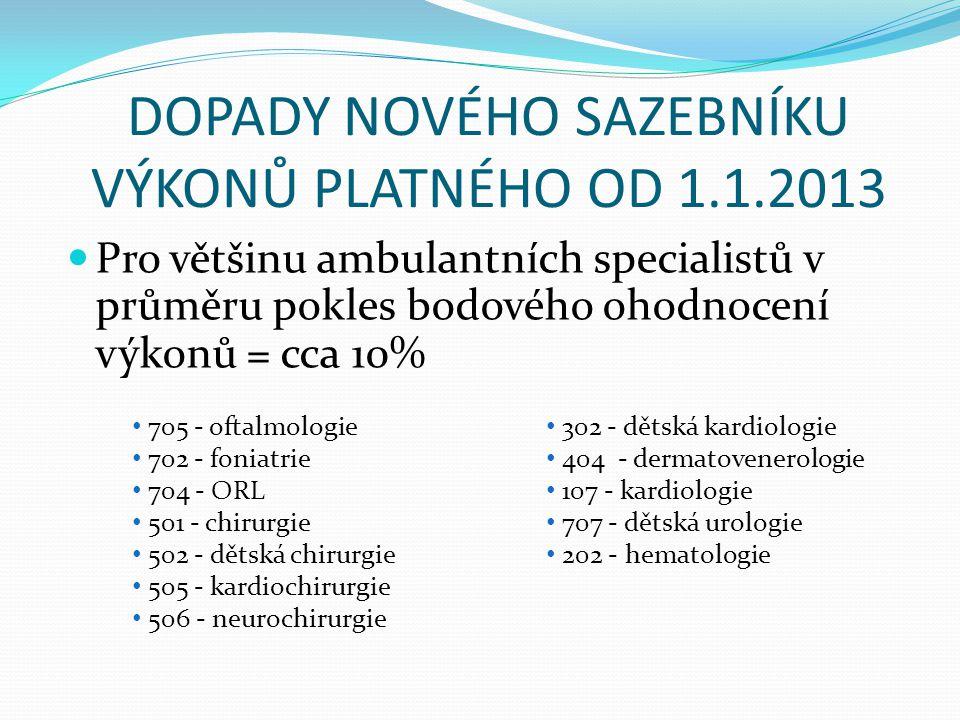 DOPADY NOVÉHO SAZEBNÍKU VÝKONŮ PLATNÉHO OD 1.1.2013