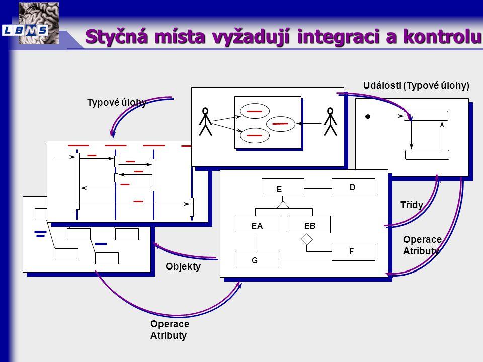 Styčná místa vyžadují integraci a kontrolu