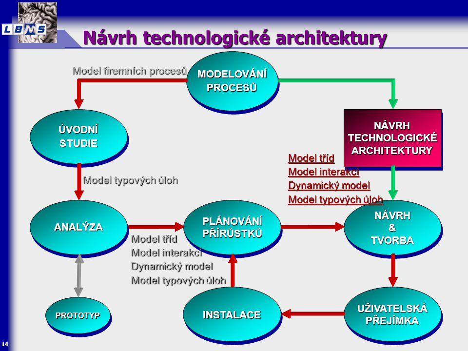 Návrh technologické architektury
