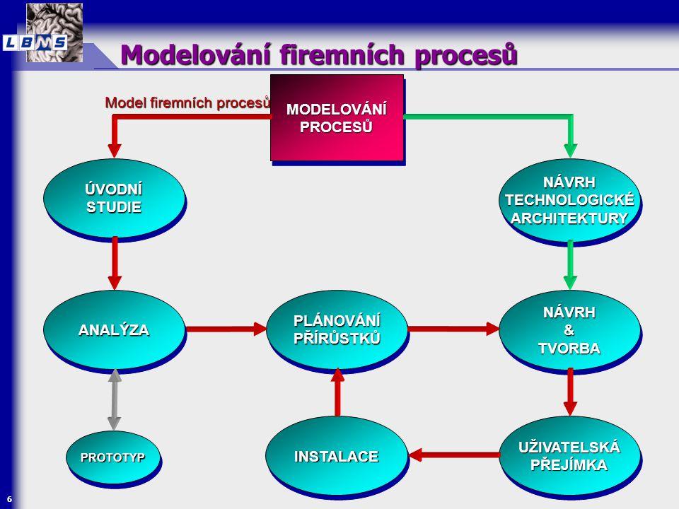Modelování firemních procesů