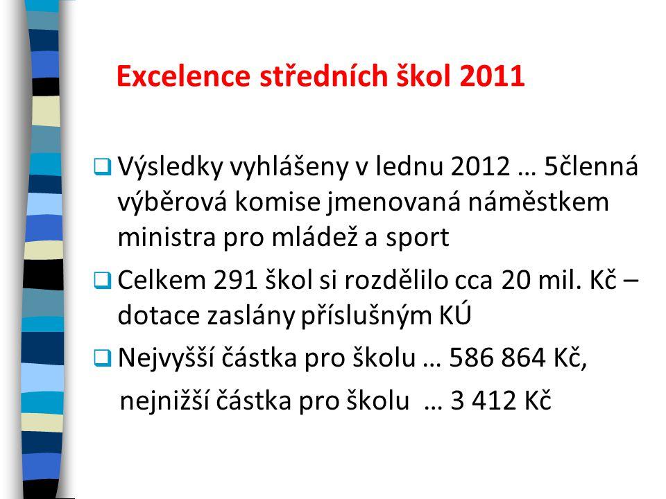 Excelence středních škol 2011