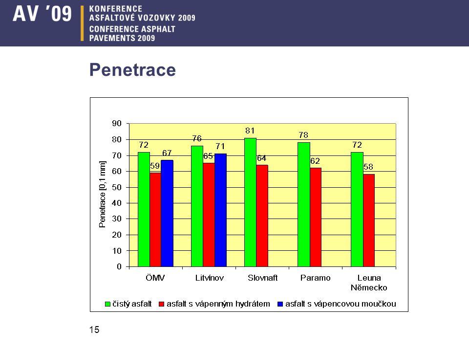 Penetrace