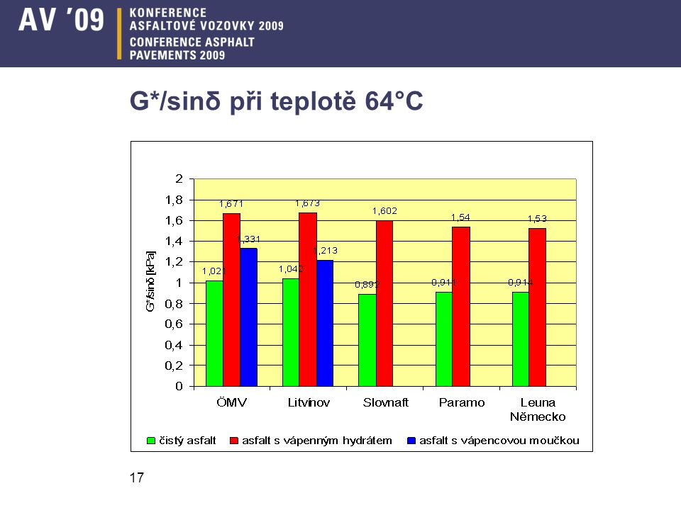 G*/sinδ při teplotě 64°C