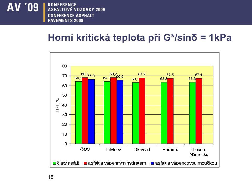 Horní kritická teplota při G*/sinδ = 1kPa