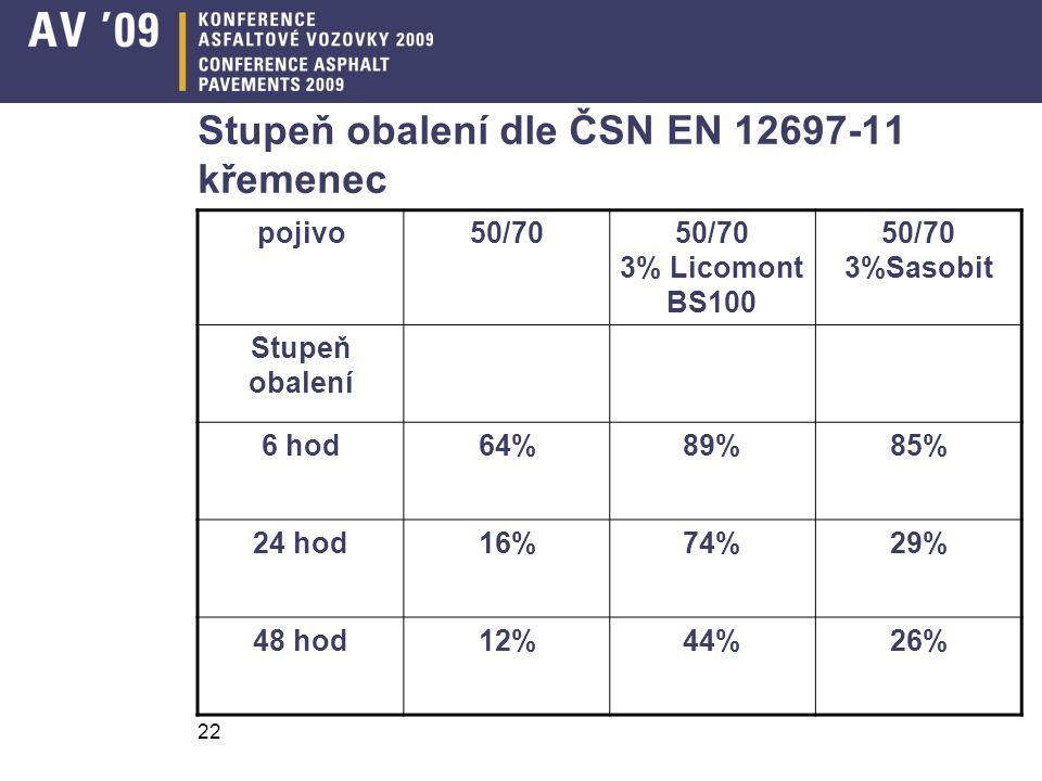 Stupeň obalení dle ČSN EN 12697-11 křemenec