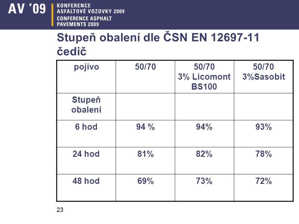 Stupeň obalení dle ČSN EN 12697-11 čedič